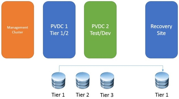 VCAP CID 1-3-1