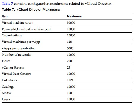 VCAP CID 1-3-2