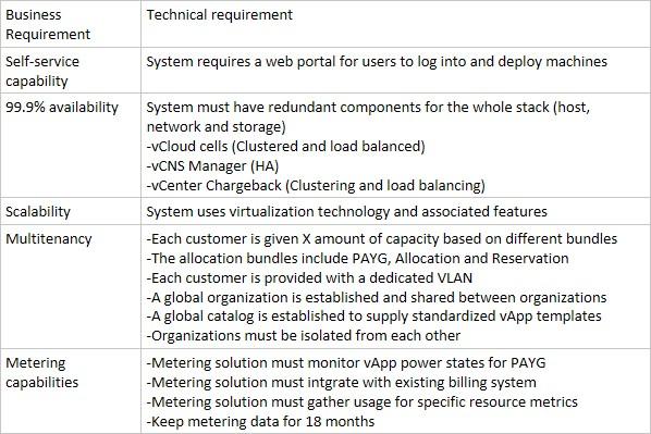 VCAP CID Obj 1.2 - 2