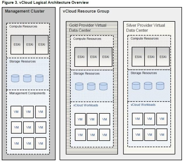 VCAp CID 2-4-3