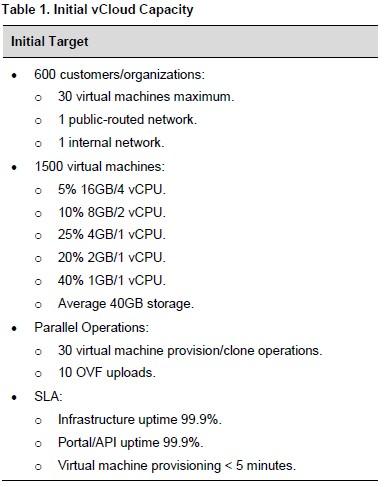 VCAP CID 3-3-1